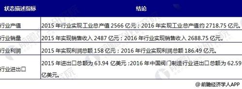 中国阀门创造行业即兴状剖析 国际企业集儿子合于低端市场