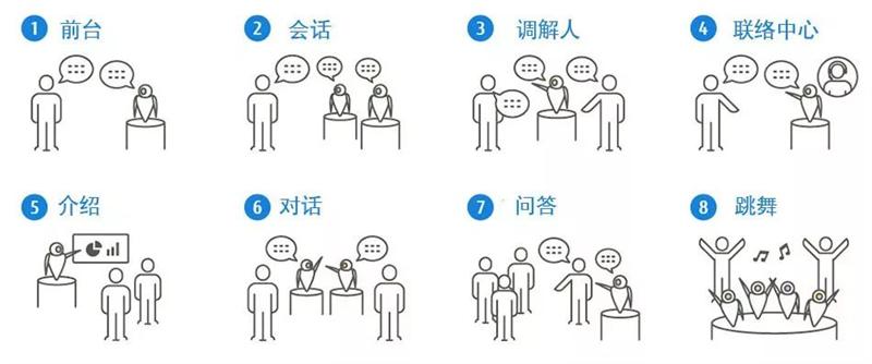 当机器人与人工智能亲密接触,沟通形式的另一可能