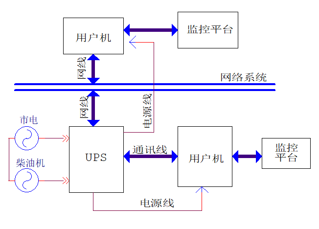 UPS主要技术参数输入特性:1、输入电压范围 输入电压范围宽可减小电池放电机会,延长电池寿命。2、输入功率因数 功率因数低,输入无功功率大,谐波电流污染电网,影响干扰其它设备。3、主电源频率允许范围。4、输入电流谐波分量。(PFC、6/12脉冲变压器)输出特性:1、静态稳定度。大型为1%,中小型为2%。2、输出瞬态特性。大型5%,中小型8%。3、输出过载能力。(如:过载125% 5MIN;150% 10S)4、输出功率因数。 (0.