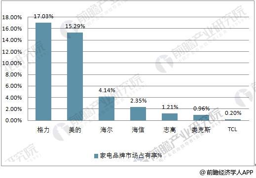 2018年上半年国内家电品牌市场占有率