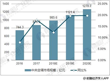 2016-2020年中国中央空调市场规模及同比增长预测