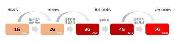 5G时代呼吸可闻 深度分析信维通信产业端发展
