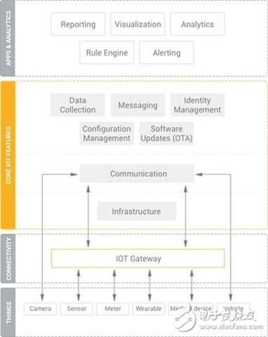 物联网联网平台的四大功能,支撑着物联网平台产业变革