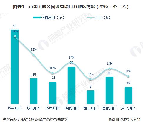 图表1:中国主题公园现有项目分地区情况(单位:个,%)