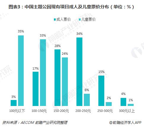 图表3:中国主题公园现有项目成人及儿童票价分布(单位:%)