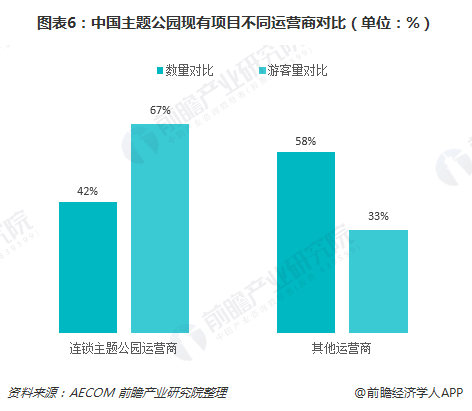 图表6:中国主题公园现有项目不同运营商对比(单位:%)