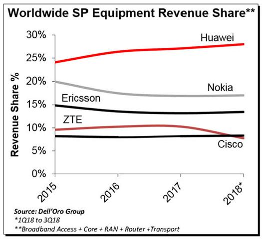 「微信号网上可以卖」全球电信设备:华为、诺基亚、爱立信之间,谁的5G专利抢先?