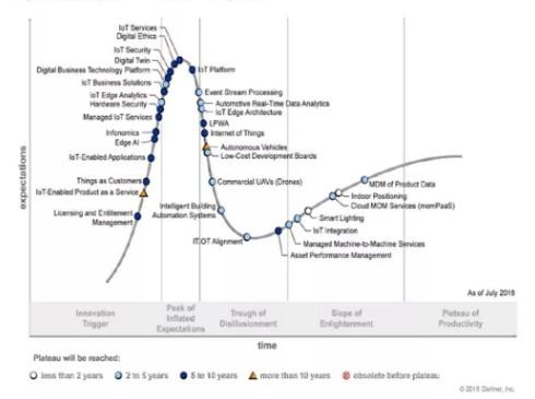 物联网技术都还在复苏期整体技术体系还尚未形成