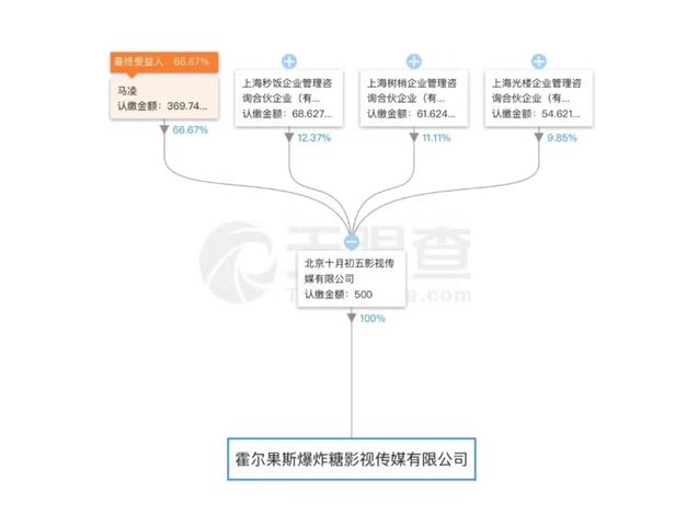 咪蒙图:3公司[gōngsī][gōngsī]霍尔果斯注册 曾放言建新媒体集体