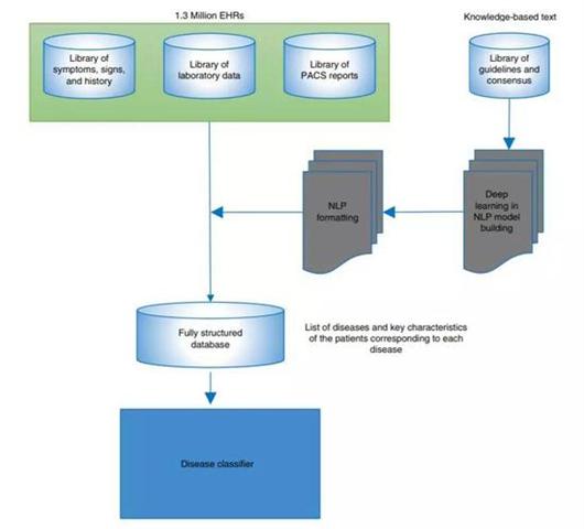 ai诊断框架的设计流程图(图片来源:参考资料[1])