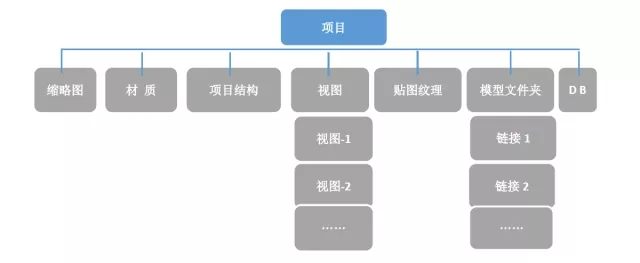 BIM几何数据和属性数据轻量化过程
