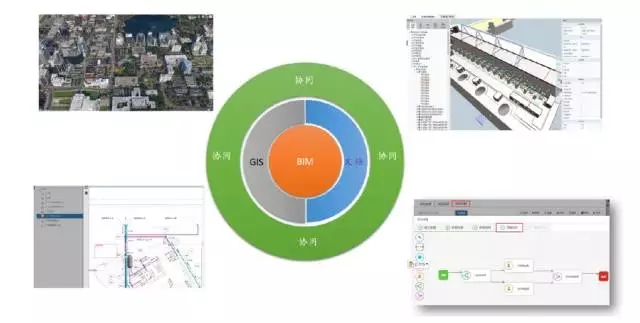 水利标准格式的BIM数据为核心的多维度数据管理平台