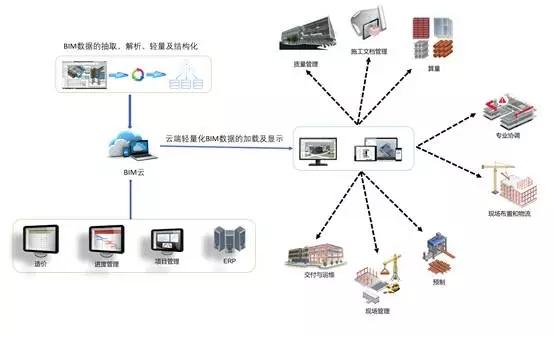 智慧水务平台对BIM和GIS的数据的管理