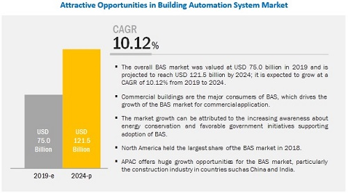 building-automation-control-systems-market9.jpg