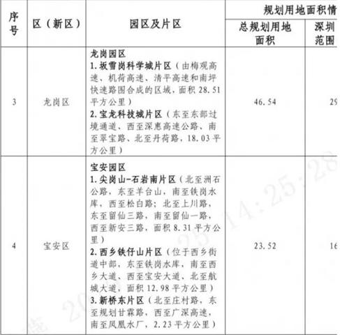 金基范近况深圳高新区14倍扩张!计划在2020年形成3-5 100十亿产业集群