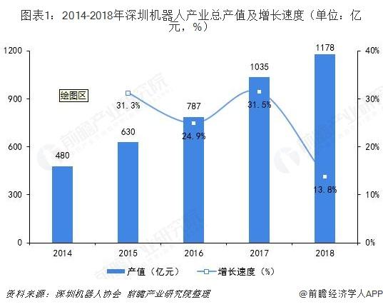 2019年深圳机器人产业发展现状及趋势分析